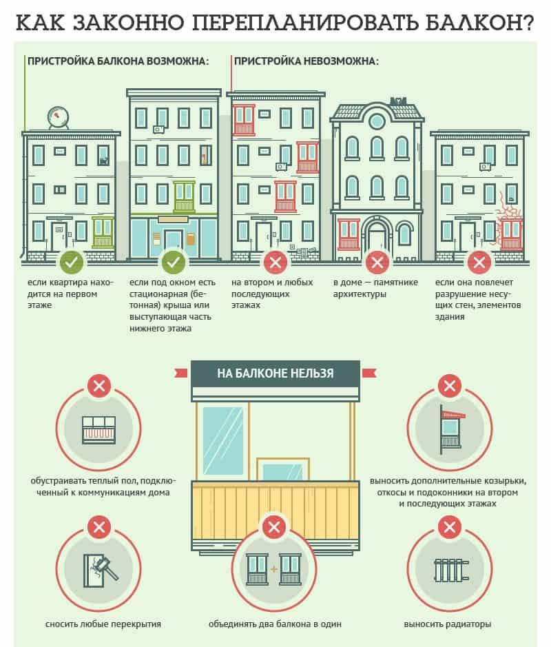 Закон о перепланировке жилых помещений